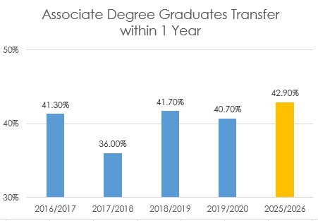 associate degree graduates within one year