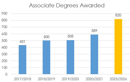 Number of Associate Degrees Awarded