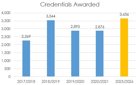 Number of Credentials Awarded