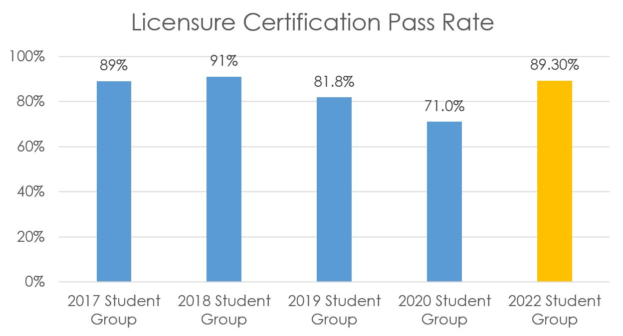 Licensure / Certification Pass Rate